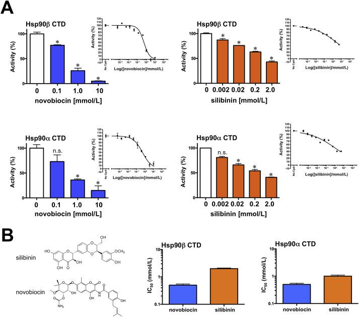 Revisiting Silibinin As A Novobiocin Like Hsp90 C Terminal