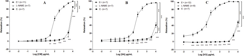 Metabolite profiling, arginase inhibition and vasorelaxant