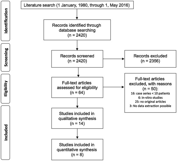 Managing Molar Incisor Hypomineralization A Systematic Review