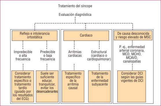 Piridostigmina hipertensión ortostática sangre