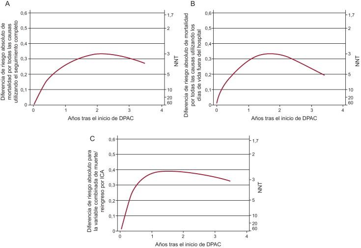 edema periférico y diabetes