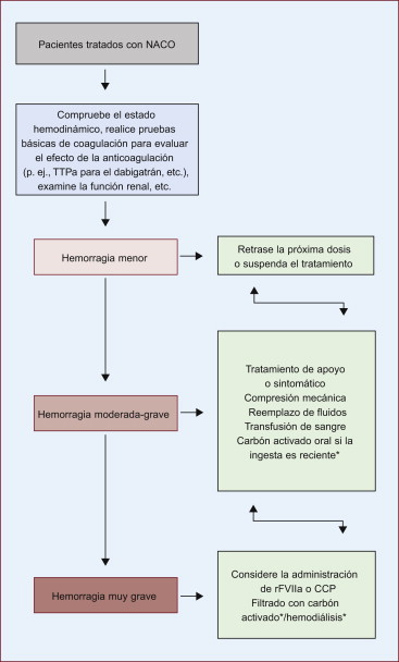 pregabalin e prostatite cronica de