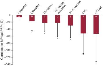 micropartículas derivadas de macrófagos y diabetes