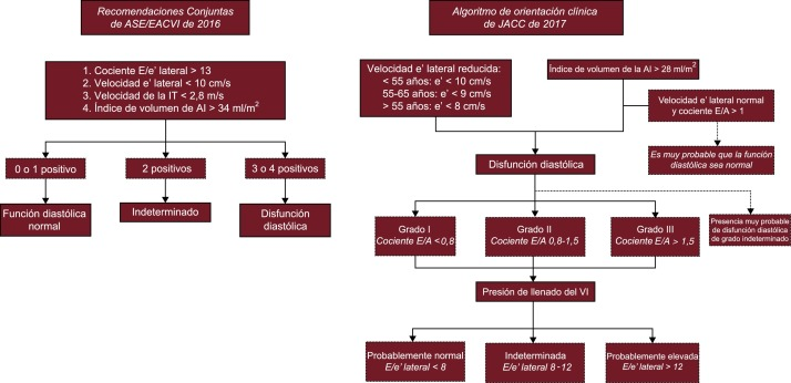 Definición de presión diastólica final lv