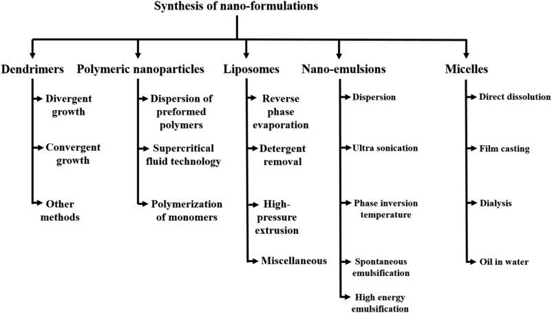 Nano-formulations of drugs: Recent developments, impact and