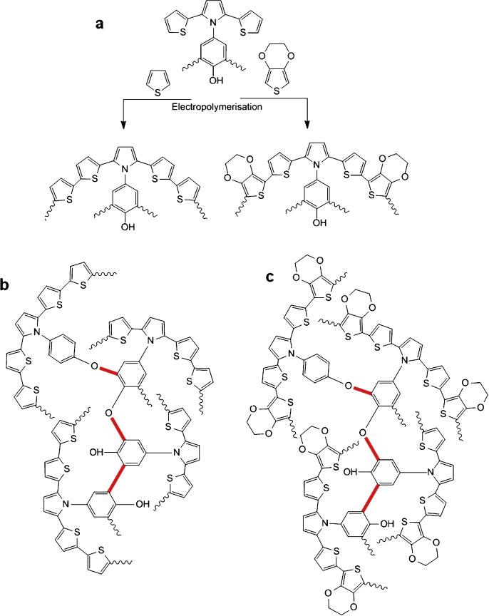 A New Approach For Synthesis Of Electroactive Phenol Based Polymer