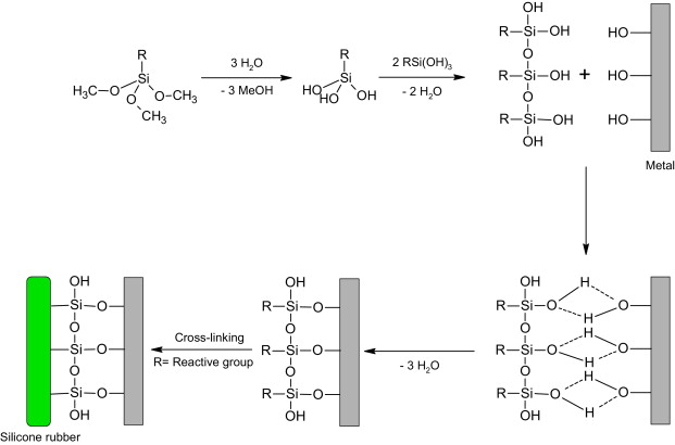 Chemical adhesion of silicone elastomers on primed metal
