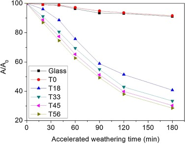 Preparation of photocatalytic TiO2-based self-cleaning coatings for