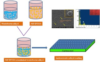 Green and sustainable anticorrosive coating derived from