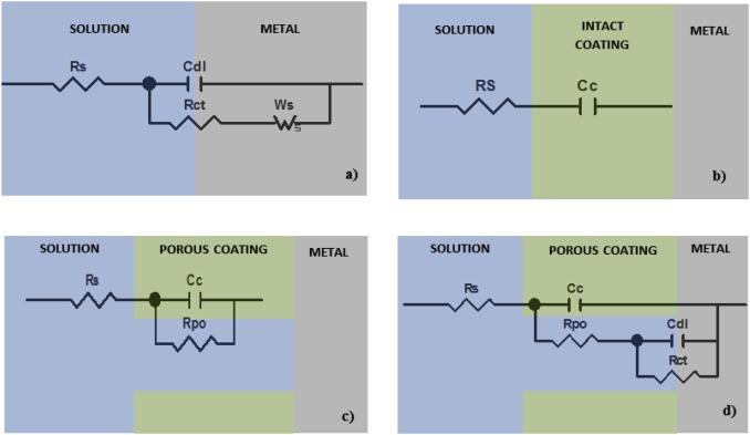 Enhancement of photooxidative and corrosion resistance of epoxy
