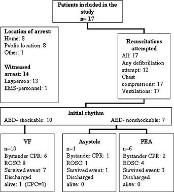 Induction of therapeutic hypothermia during prehospital CPR using