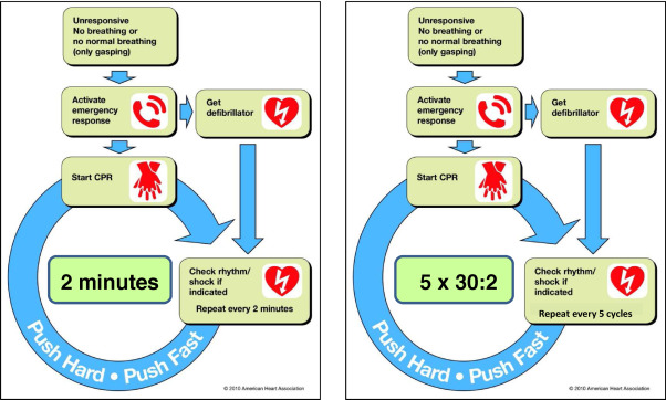 Two minutes CPR versus five cycles CPR prior to reanalysis of the