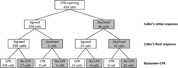 We're going to do CPR': A linguistic study of the words used