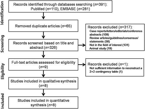 Diagnostic performance of optic nerve sheath diameter for