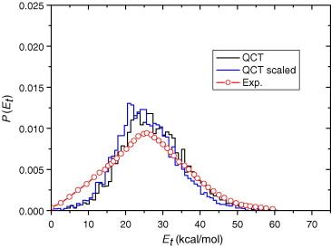 translational energy distributions in the photodissociation of rh sciencedirect com