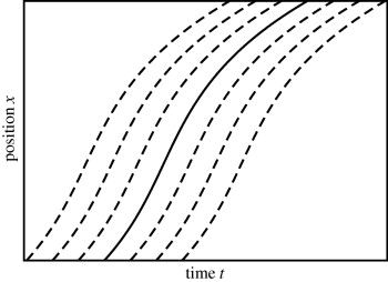 Bohmian mechanics without pilot waves - ScienceDirect