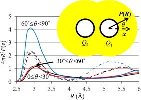 Modifying Poisson equation for near-solute dielectric
