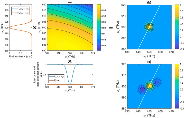 Pulse-shape effects in fifth-order multidimensional optical