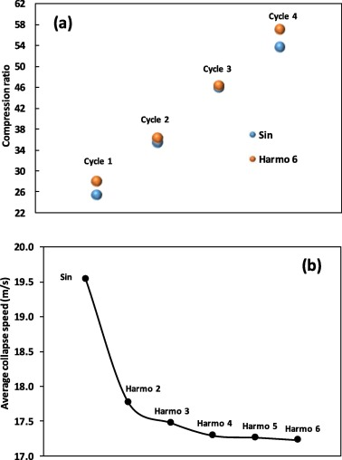 Sonochemical production of hydrogen: Enhancement by summed