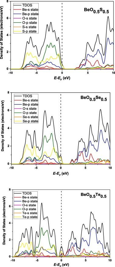 Electronic band structure, thermodynamics and optical