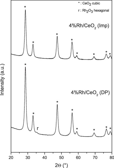 Physico-chemical investigation of catalytic oxidation sites