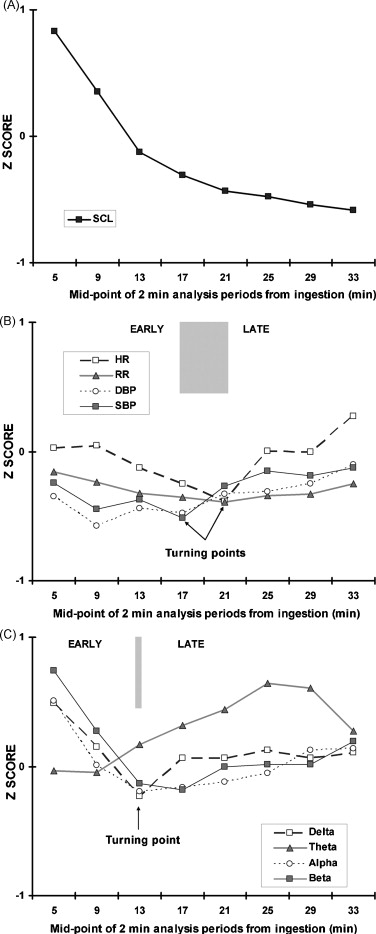 Timing of caffeine\'s impact on autonomic and central nervous system ...