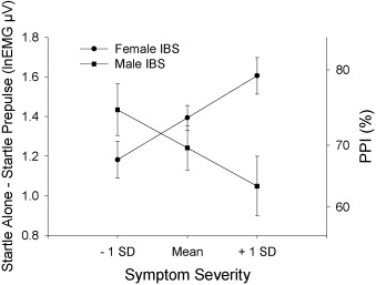 Sex-related differences in prepulse inhibition of startle in