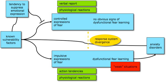 conditioned fear response