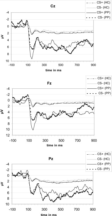 Fear conditioning in psychopaths: Event-related potentials and