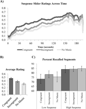 The effect of visual and musical suspense on brain activation and