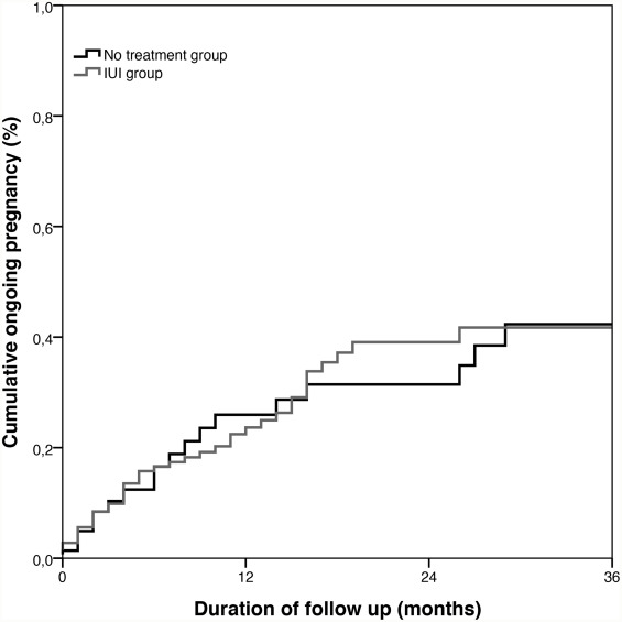 The effectiveness of intrauterine insemination: A matched cohort