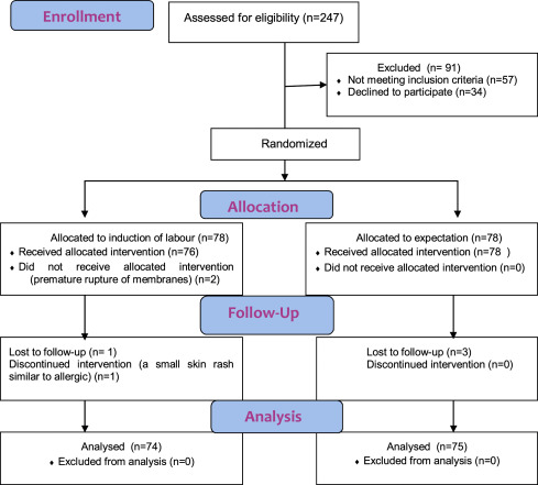 Outcomes of mifepristone usage for cervical ripening and