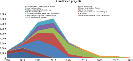 Predicting impacts of major projects on housing prices in