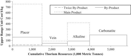 Thorium crustal abundance joint production and economic cumulative availability curve thorium resources by deposit type and potential production costs source resource quantity data from nea and iaea 2012 publicscrutiny