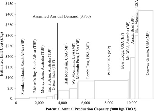 Thorium crustal abundance joint production and economic mining industry cost curve with constructed demand scenario source this study see table 2 demand is calculated by assuming a 10 tonnes of tho2 that are publicscrutiny