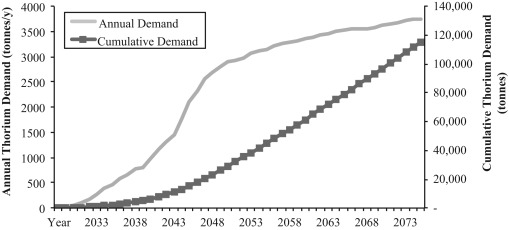 Thorium crustal abundance joint production and economic assumed global thorium demand scenario publicscrutiny