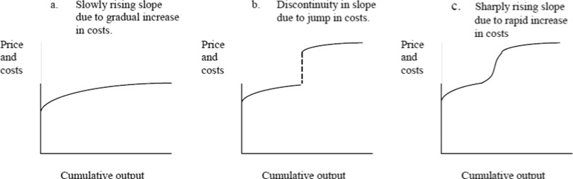Mineral resources: Geological scarcity, market price trends, and