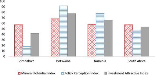 Leveraging Zimbabwe's mineral endowment for economic