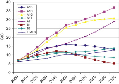 The role of nuclear energy in long-term climate scenarios: An