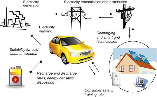 importance of electrical energy