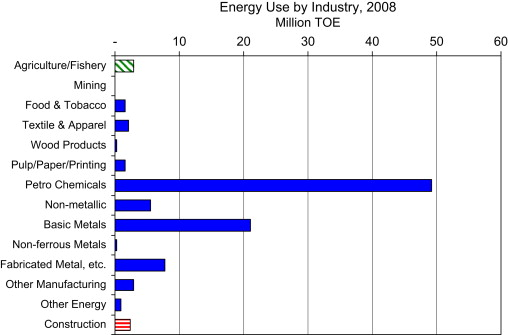 Energy demand and supply, energy policies, and energy