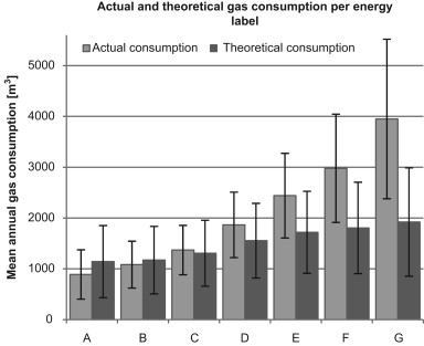 actual energy consumption in dwellings guerra santin o