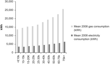 Amazing Mean 2008 Gas And Electricity Consumption Categorised By Household Income.