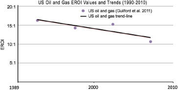 EROI of different fuels and the implications for society