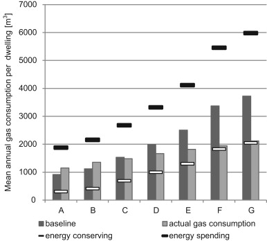 Marvelous Actual And Theoretical Gas Consumption In Dutch Dwellings: What Causes The  Differences?   ScienceDirect