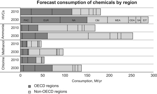 Forecasting global developments in the basic chemical industry for