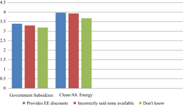Enhanced understanding of energy ratepayers factors influencing influence of awareness level of utility provided ee discounts on dependent variables fandeluxe Images