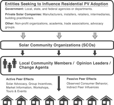 Solar Community Organizations and active peer effects in the ...