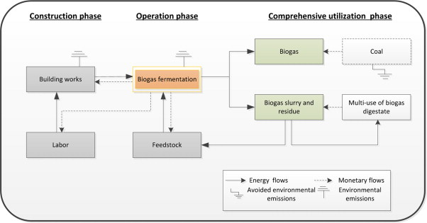 Extended exergy-based sustainability accounting of a household ...