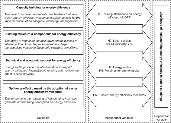 Enhancing energy efficiency in public buildings: The role of local ...